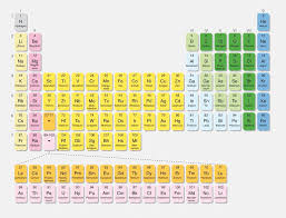 Periodic Table Tungsten Main Group Elements Definition