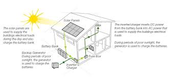 off grid stand alone power systems saps