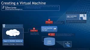 Used To Create A Virtual by Virtual Machines Turgut Haspolat U0027s Sharings