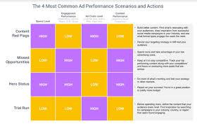 a oport de si e social ventajas benchmarking de social ad performance