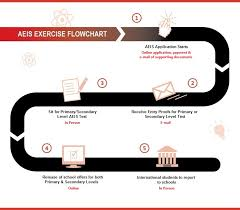 admissions exercise for international students aeis