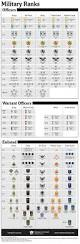 best 25 navy rank structure ideas on pinterest us military