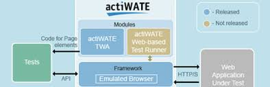 15 free functionality and load testing tools for web applications