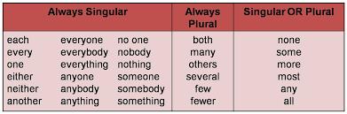pronoun antecedent agreement lessons tes teach