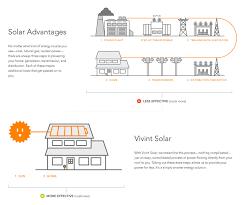 working at vivint solar glassdoor