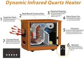 Comfort Zone Quartz Heater Best Infrared Heaters Ultimate Guide U0026 Reviews 2017
