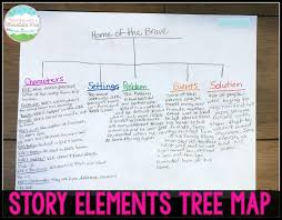 three little pigs writing paper teaching with a mountain view teaching story elements a wonder the last activity we do is the culmination of all of our learning and helps the students apply what they have learned to actual literature