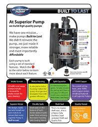How Does A Pedestal Sump Pump Work Superior Pump 92333 1 3 Hp Thermoplastic Pedestal Sump Pump Sump