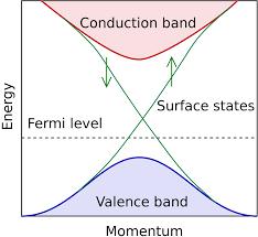 topological insulator wikipedia