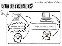 sketchnoting kathy schrock u0027s guide to everything