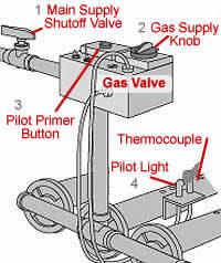 is there a pilot light on a furnace pilot light gas furnace www lightneasy net