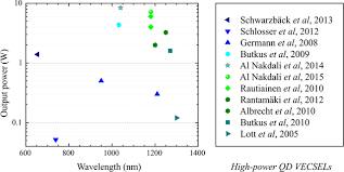 Top 5 U2013 Low Or by Recent Advances In Vecsels Iopscience