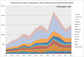 Forest And Waves State Of by Myanmar Environmental Profile