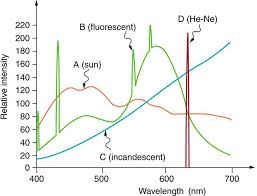 Incandescent Light Spectrum Color And Color Vision Physics