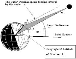 mathematics of solar eclipses 2 d eaae method
