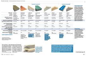 Panneau Imitation Tuile by Comparatif De 8 Panneaux Isolants De Toiture