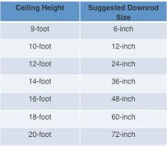 ceiling fan size in inches how to determine what size ceiling fan i need theteenline org