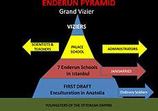 Ottoman Empire Government System Enderun School