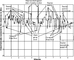 the effect of classroom amplification on the signal to noise ratio