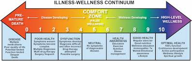 Comfort Level Definition What Is Health Kalenaspire