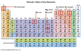 Periodic Table How To Read Periodic Table Kids Britannica Kids Homework Help