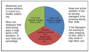 Restaurant Food Cost Spreadsheet Cumberland Pennsylvania Restaurant Prime Cost Workplace