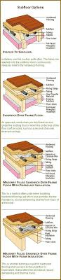 best 25 hydronic radiant floor heating ideas on