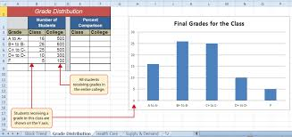 Spreadsheet Graphs And Charts Presenting Data With Charts