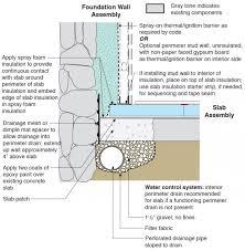 spray foam interior insulation for existing foundation walls
