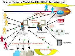 Government Gateway Help Desk Number Icegate E Commerce Portal Of Central Board Of Excise And Customs
