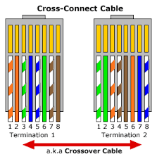 how to make an ethernet cable cat5 cat6 u0026 rj45 connectors