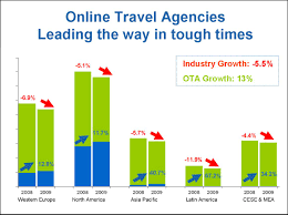 online travel agency images Good chart illustrating the rise of online travel agencies jpg