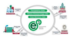 bureau veritas russia bureau veritas launches environmental emission tool for textile industry