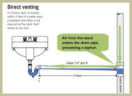 Best  Plumbing Vent Ideas On Pinterest Bathroom Plumbing - Kitchen sink venting