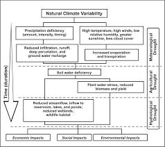 Affect Vs Effect Worksheet Drought Weather Wiz Kids