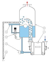 Water Ring Vaccum Pump The Liquid Ring Pump Samson Pumps