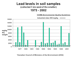 Council On Environmental Quality Guidelines Lead Contamination In The Belledune Area Past And Present