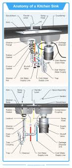 kitchen sink cabinet parts the 35 parts of a kitchen sink detailed diagram home