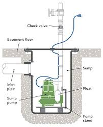How Does A Pedestal Sump Pump Work What U0027s The Difference Sump Pumps Fine Homebuilding