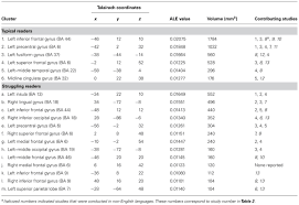 Dual Diagnosis Worksheets Frontiers A Meta Analysis Of Functional Reading Systems In