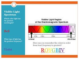 Visible Light Spectrum Wavelength Electromagnetic Spectrum Ppt Online Download