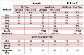 airasia refund policy airasia lowers baggage fees for domestic international flights