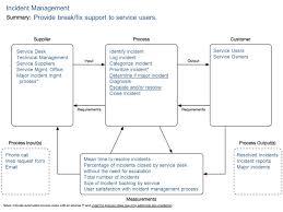 Service Desk Management Process 6 Box Process Model Suppliers Inputs Outputs Customers Process