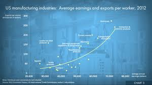 a big picture of international trade and the u s economy updated