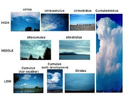 3 kinds of clouds what kinds of clouds are there