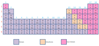 Nonmetals In The Periodic Table Metals Nonmetals Metalloids Chemistry Tutorcircle Com