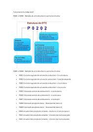 Famosos Tabela de Códigos de Falhas OBD2 P0001 A P18273 &YM96