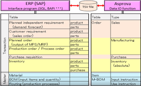 sap production order table relationship between erp and asprova asprova