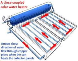 collector s solar collectors