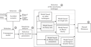 fuzzy logic approach to calculation of thermal hazard distances in